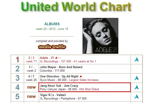 United World Chart